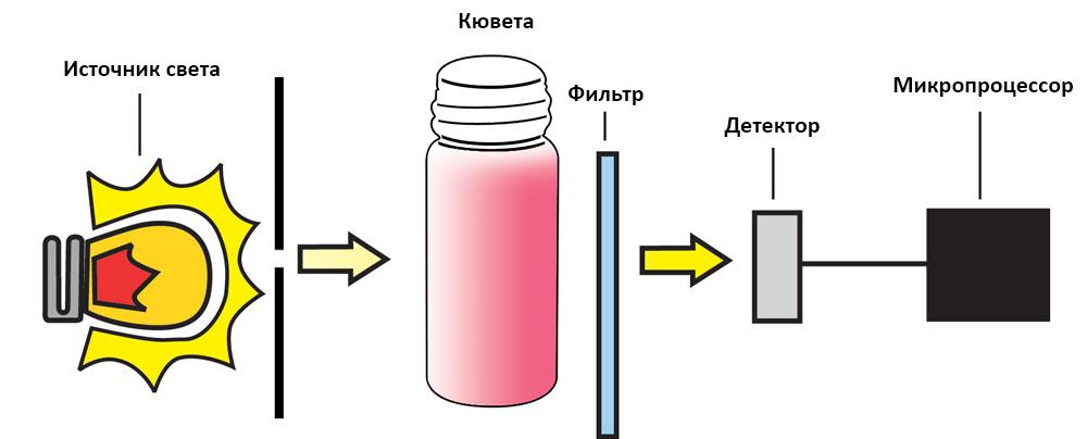Схема измерения жесткости с помощью колориметра